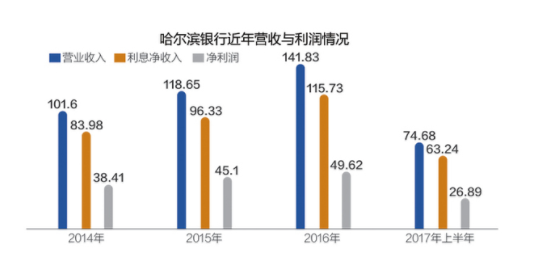 哈尔滨银行回归A股 小额信贷占七成