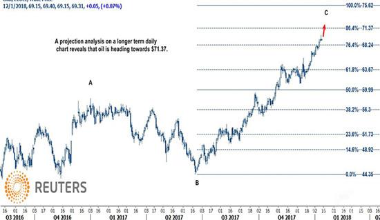 国际油价有望重探三年高位 油市基本面强劲依旧