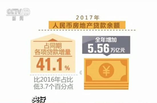 央行:2017年个人住房贷款余额增速回落14.5个百分点