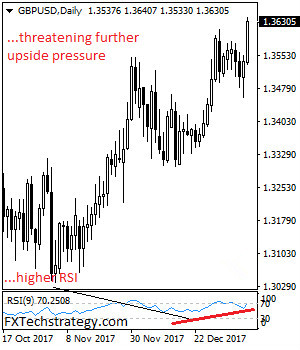 FXTechstrategy:英镑/美元面临进一步走高可能