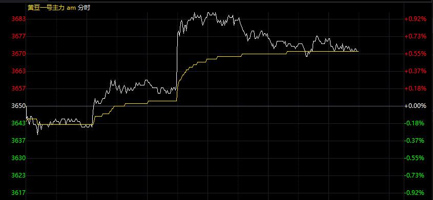 今日(2018.1.15)大豆期货行情走势分析