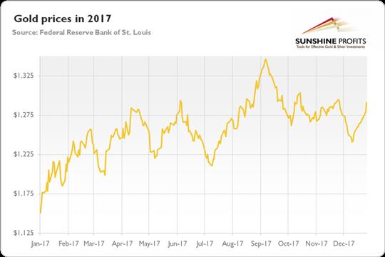2017年黄金市场概述及2018年行情走势预测
