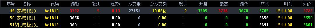 热卷市场偏弱震荡调整 1月15日最新热卷价格走势分析