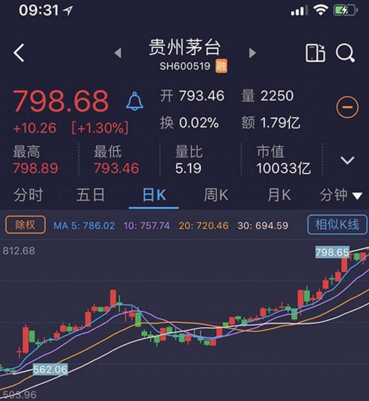 贵州茅台市值突破万亿 成A股第一个破万亿的消费股