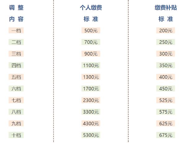 上海调整城乡居民养老保险缴费标准