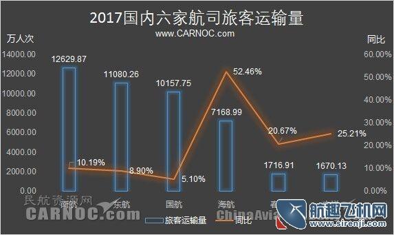 2017三大航客运量过亿 同比增长10.19%