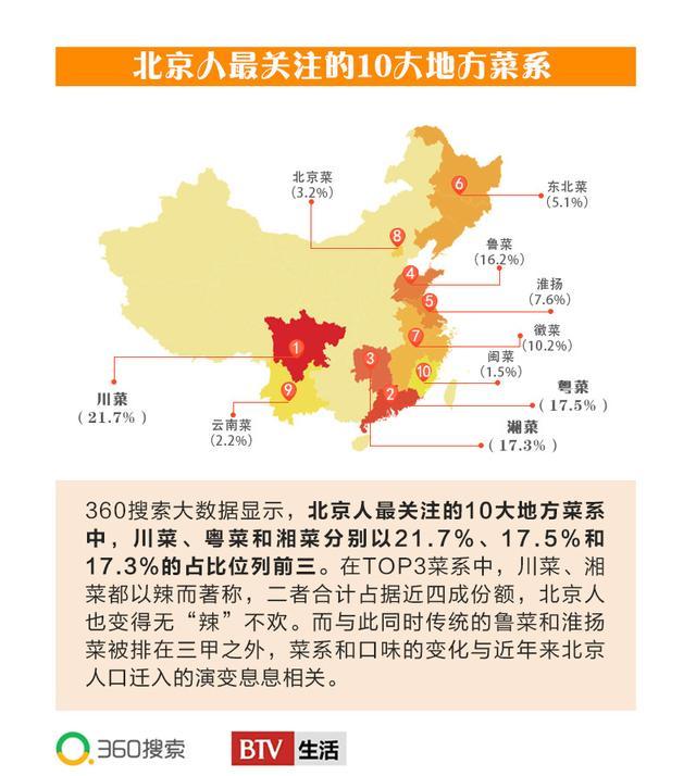 360搜索发布北京吃货大数据 辣成了北京人最喜欢的味道