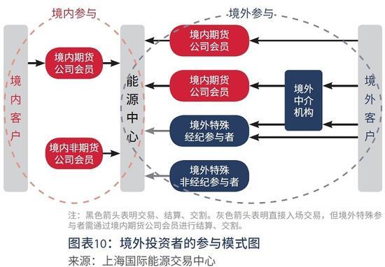 【一文详解】中国原油期货上市在即 你还必须知道这些!