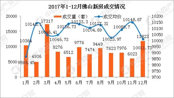 2017佛山新房成交量下跌38% 2018年房价会降吗?