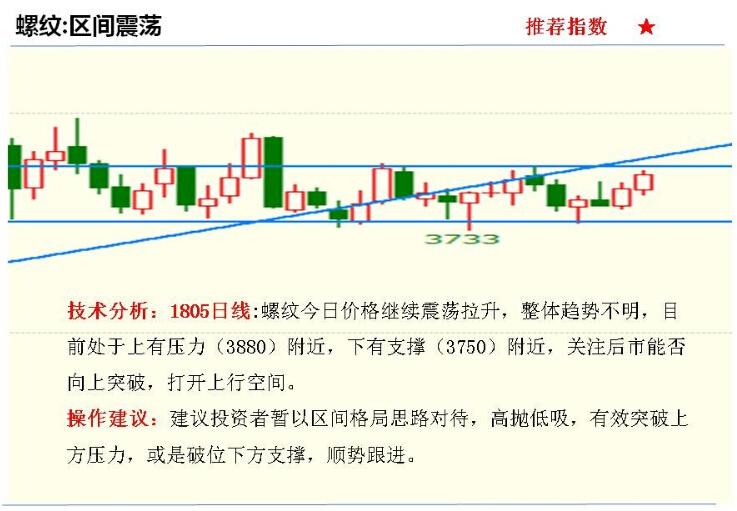 金投期货网1月19日期货分析