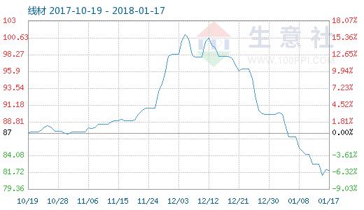 1月17日线材商品指数81.95 较昨日小幅下降