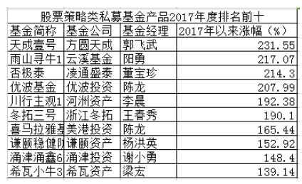 2017私募冠军出炉:天成壹号折桂 郭飞武成新晋私募冠军