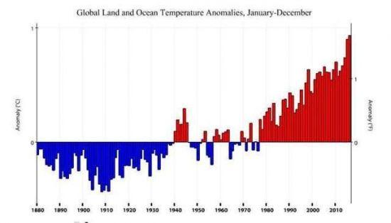 nasa发布2017气温 系有记录以来地球温度最高的年份之一