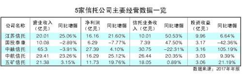 5家信托公司披露2017年年报 中航信托净利润同比增幅最高