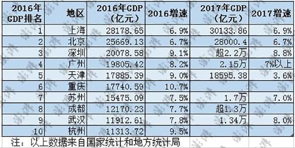 中国经济十强城市:上海广州站上新台阶