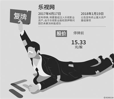 """停牌9个月乐视网复牌 孙宏斌自叹""""人生有很多遗憾"""""""