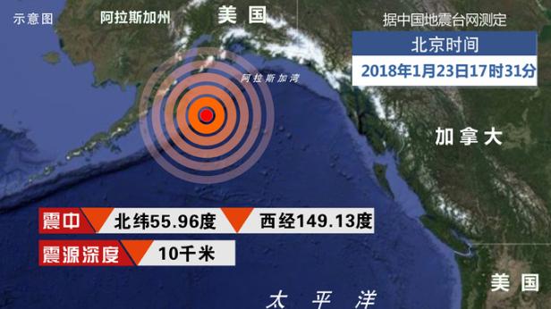 美国阿拉斯加湾附近发生8.0级地震 暂无伤亡数据