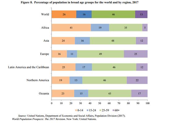 2050年中国人口将跌破1.4亿 全球总人口将达到94-102亿