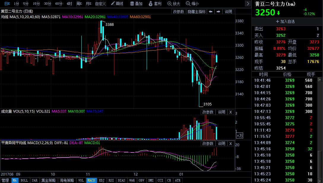 1月26日今日豆二期货行情走势分析