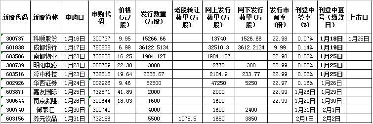 今日新股申购一览表(2018年1月25日)