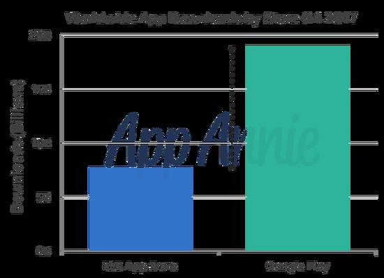 创历史新高 谷歌应用店Q4应用下载量达190亿次