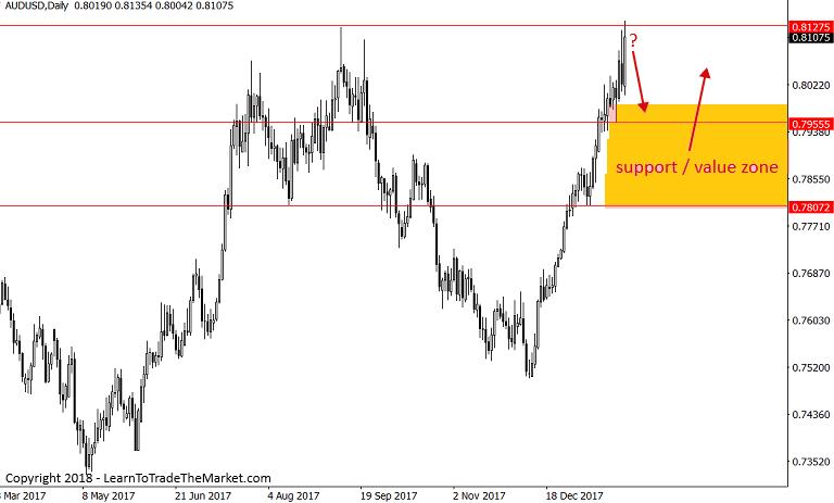 澳元/美元能否守住18个月来最长涨势?