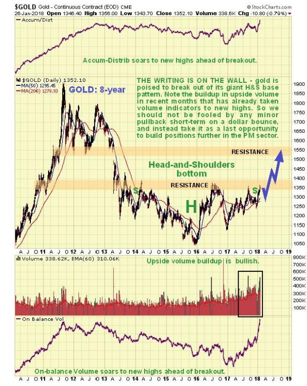 黄金正在酝酿巨变 美元这波反弹有多大?