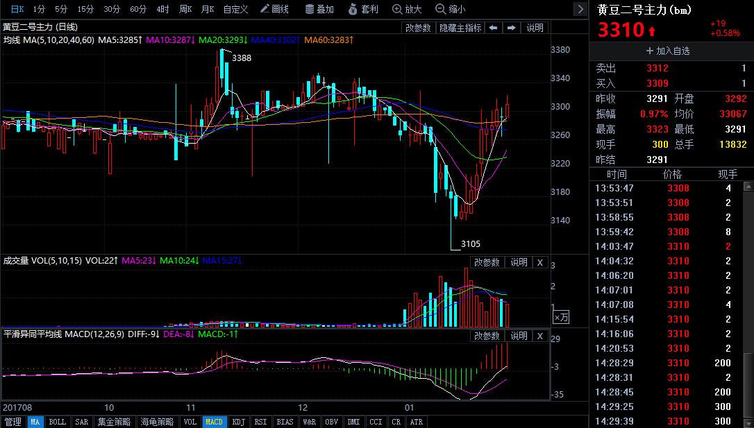 1月30日今日豆二期货行情走势分析