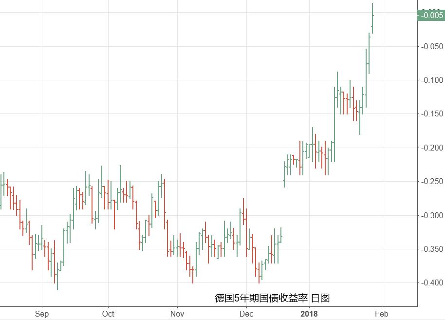 欧美债市爆发抛售潮 多国国债收益率创新高