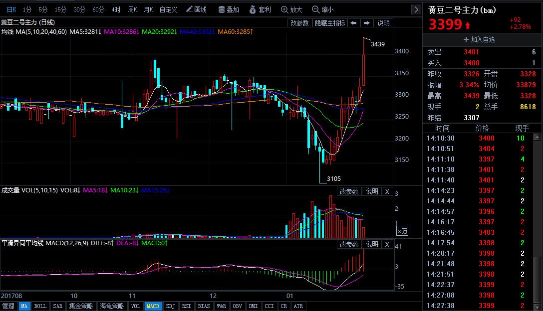 1月31日今日豆二期货行情走势分析