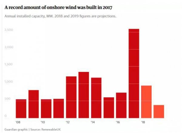 英国政府政策正在阻碍陆上风电发展前景