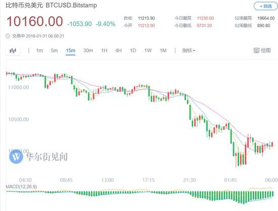 韩国美国监管趋严,比特币盘中再次跌破1万美元