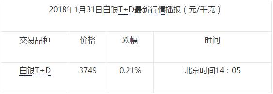 美债延续上日抛售 白银T+D下跌0.21%