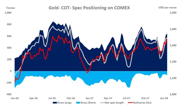 美元小幅反弹之际 黄金ETF现投资机会?