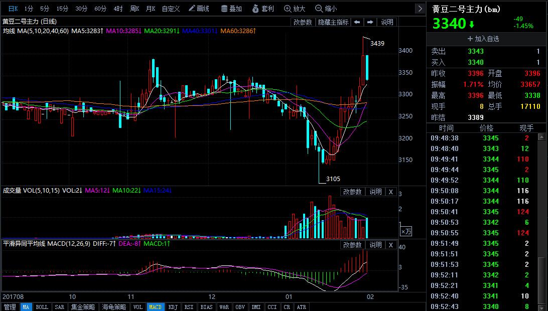 2月1日今日豆二期货行情走势分析