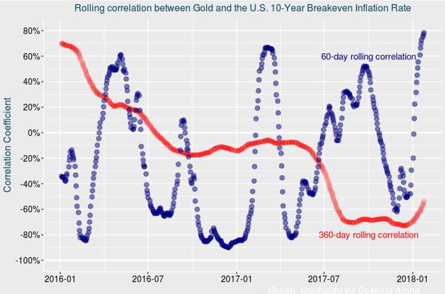 """联储决议丧失""""水准"""" 影响黄金的因素发生了转变"""