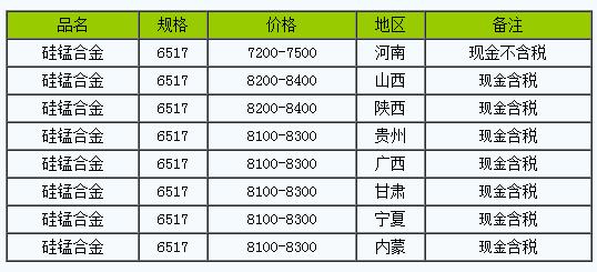 2月1日硅锰合金全国主要地区主流报价持稳
