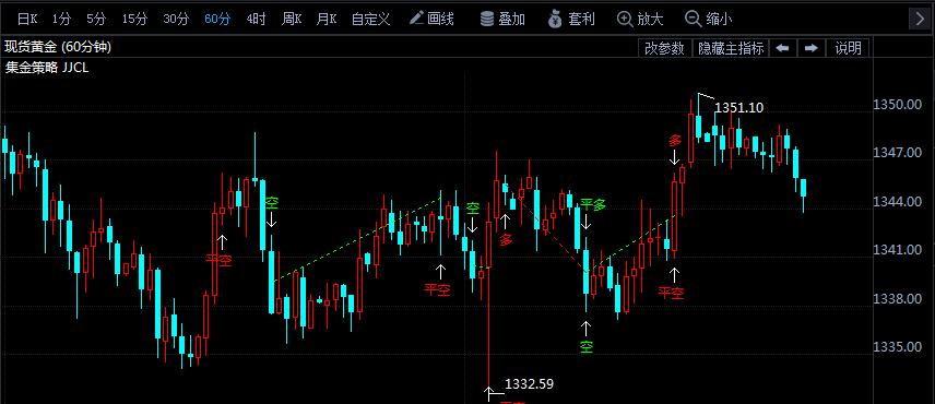 现货黄金跌幅扩大 今夜聚焦非农和美元走势