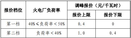 甘肃能源监管办发布《甘肃省电力辅助服务市场运营规则》