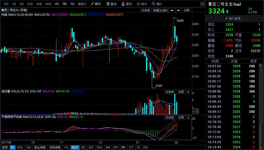 2月2日今日豆二期货行情走势分析