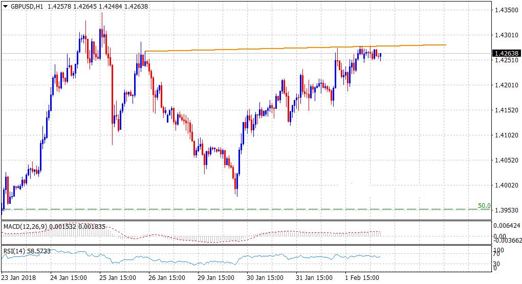 英镑兑美元或蓄势上攻1.43关口