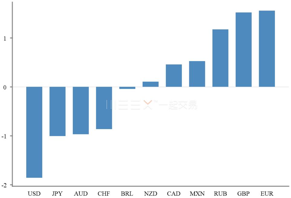 美元净空头继续走升 欧元净多头持仓再创新高