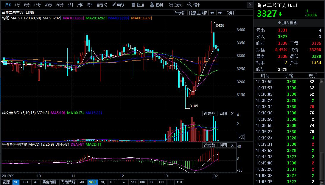 2月5日今日豆二期货行情走势分析