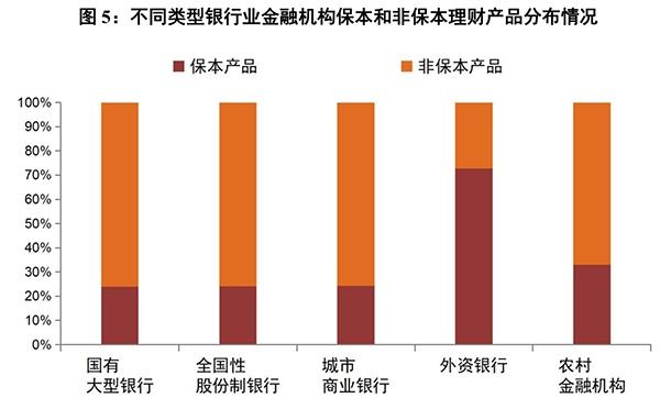 2017年银行理财年报出炉 同业缩水51%