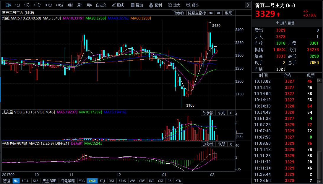 2月6日今日豆二期货行情走势分析