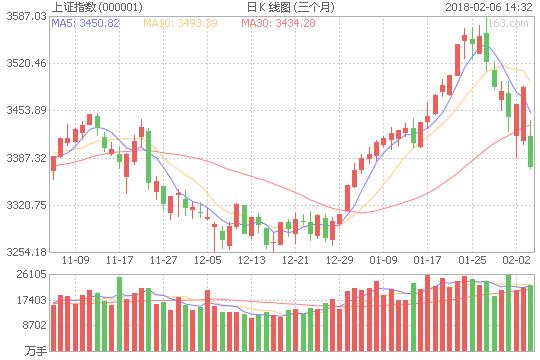 全球股市集体下挫 沪指低开1.99%个股一片惨绿