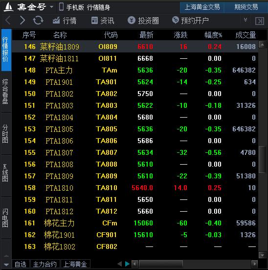 原油见顶和基本面走弱带动PTA期价震荡下跌