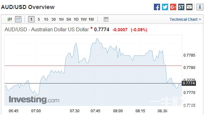 澳洲联储季度货币政策声明出炉 澳元/美元由涨转跌