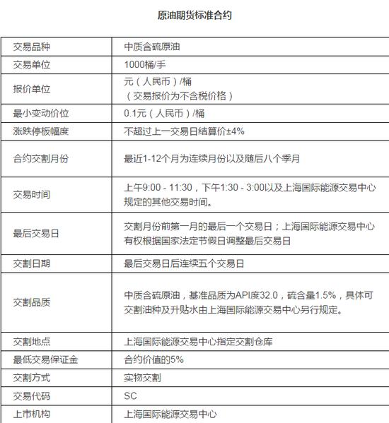 中国原油期货或于3月26日上市!这些交易知识你必须知道!