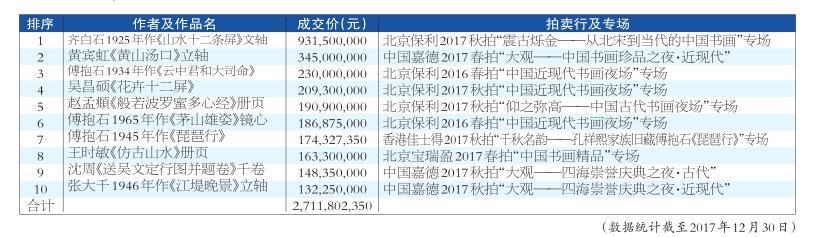 2017年书画艺术市场的回顾与2018年的展望